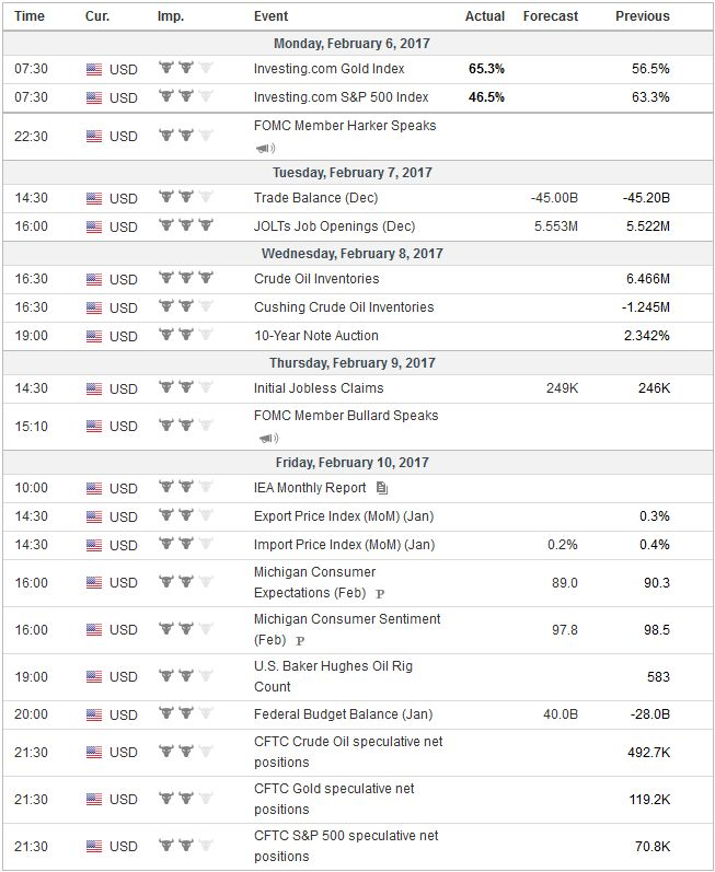 Economic Events: United States, Week February 06