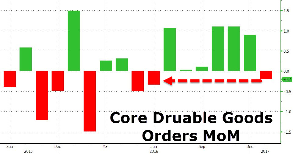 US Core Durable Goods Orders, January 2017