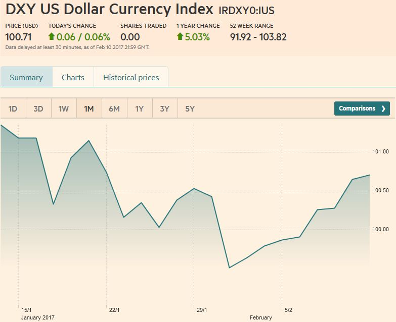 US Dollar Currency Index, February 11