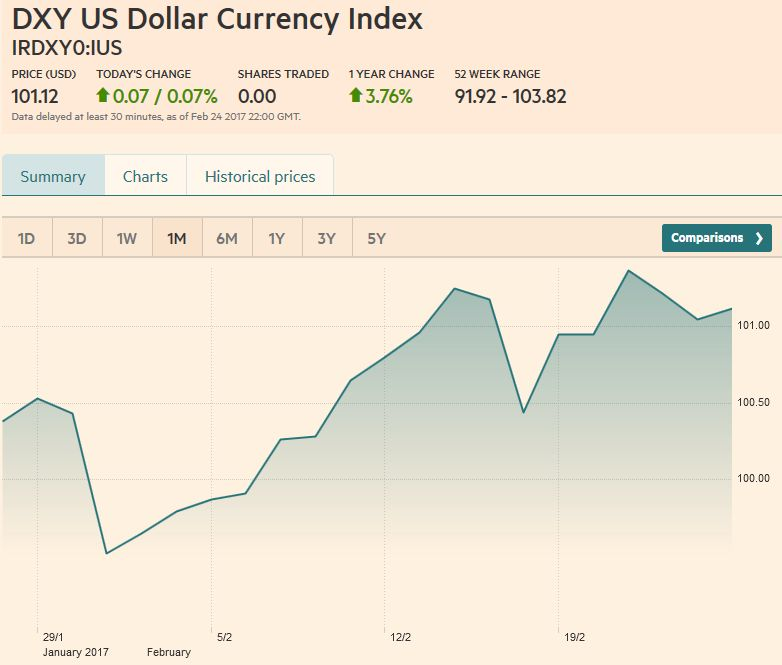 US Dollar Currency Index, February 25