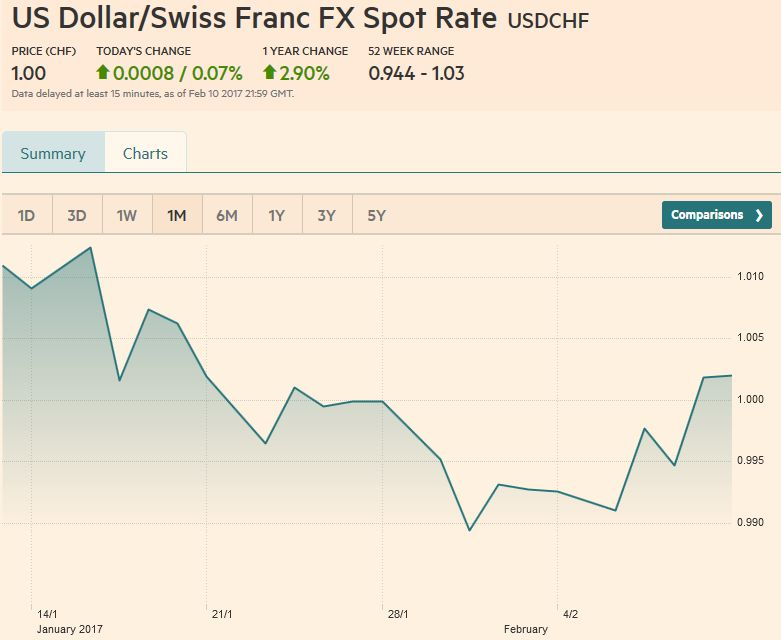 US Dollar/Swiss Franc FX Spot Rate, February 11