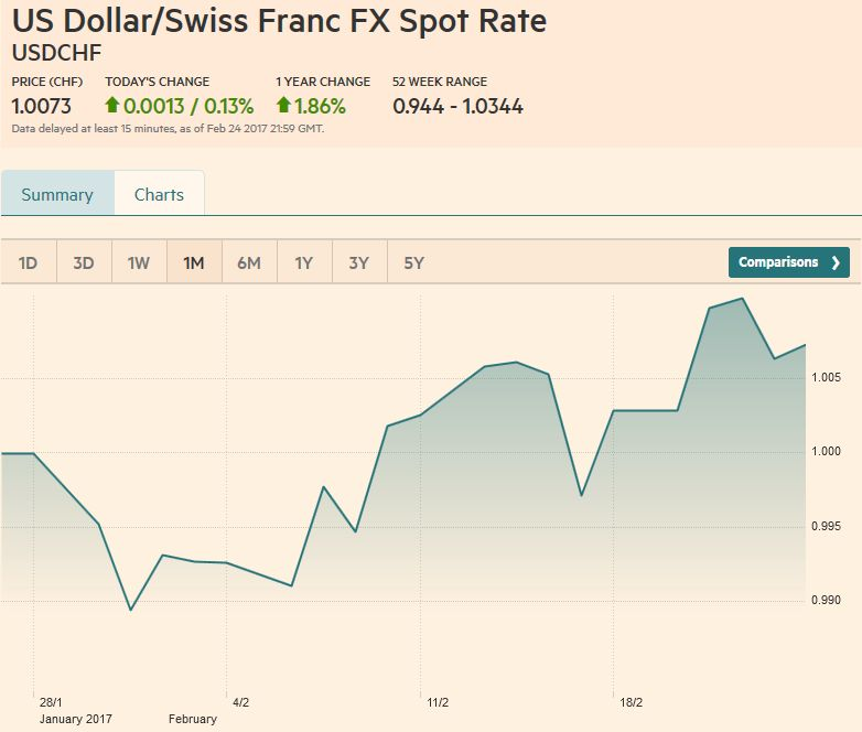 US Dollar/Swiss Franc FX Spot Rate, February 25