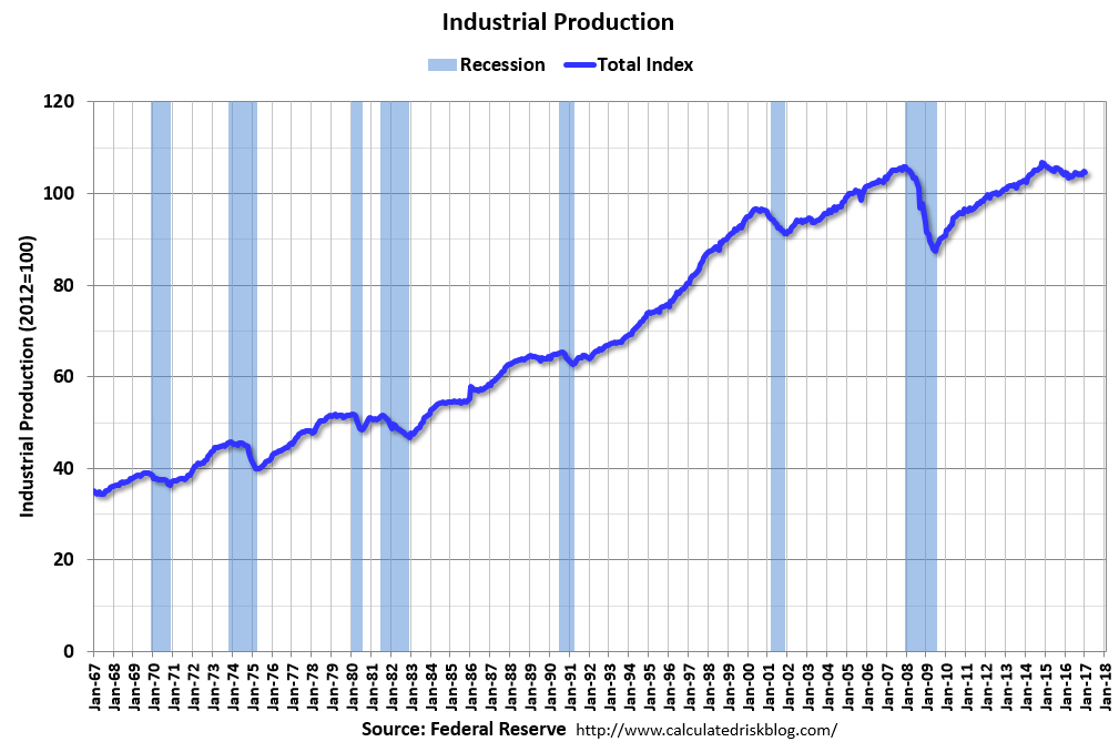 U.S. Industrial Production, January 2017