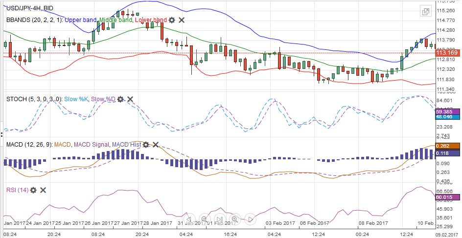 USD/JPY with Technical Indicators, January 24 - February 11