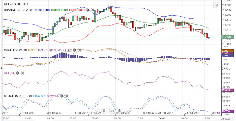USD/JPY with Technical Indicators, February 20 - 25