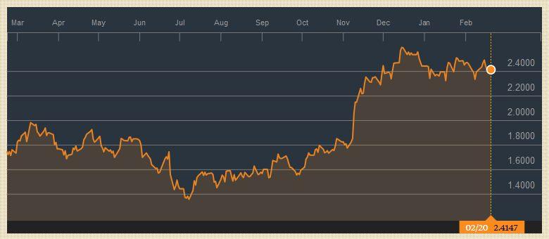 Yield US Treasuries 10 years, February 20