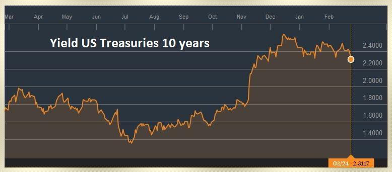 Yield US Treasuries 10 years, Mar 2016 - Feb 2017