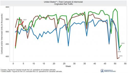 United States Total Carloads and Intermodal