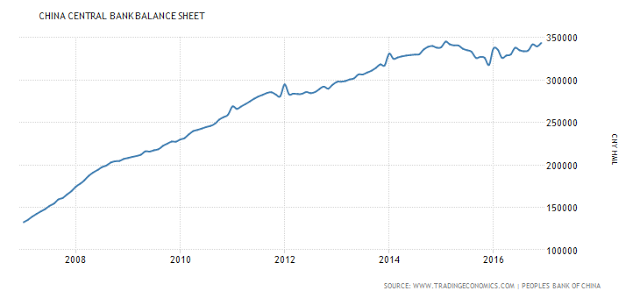 China Central Bank Balance Sheet