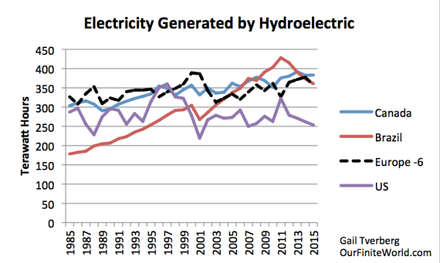 Electricity Generated by Hydroelectric, 1985 - 2015