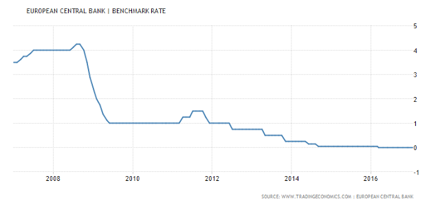 European Central Bank and Benchmark Rate