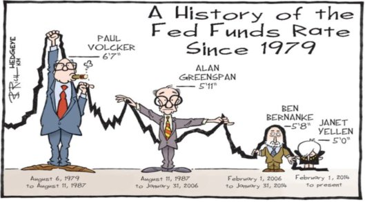 Fed Rate Hikes Hedgeye