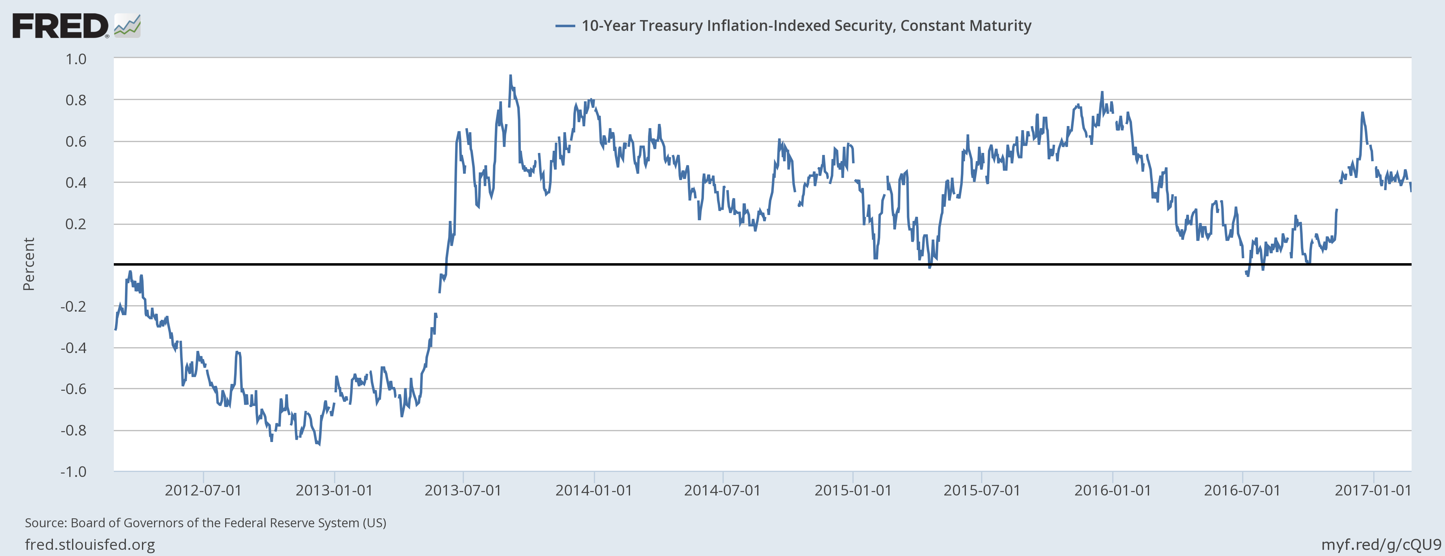 10-Year Treasury Inflation-Indexed Security 2012-2017