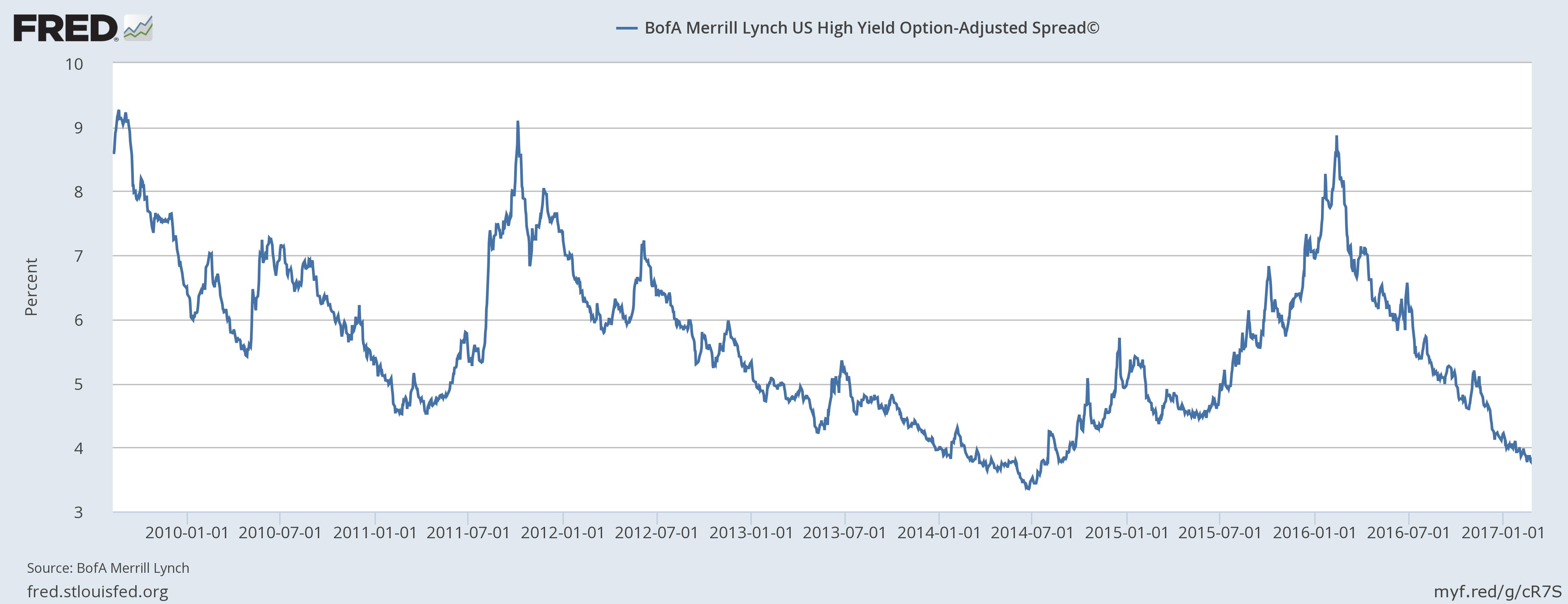 BofA Merrill Lynch US High Yield Option-Adjusted Spread 2010-2017