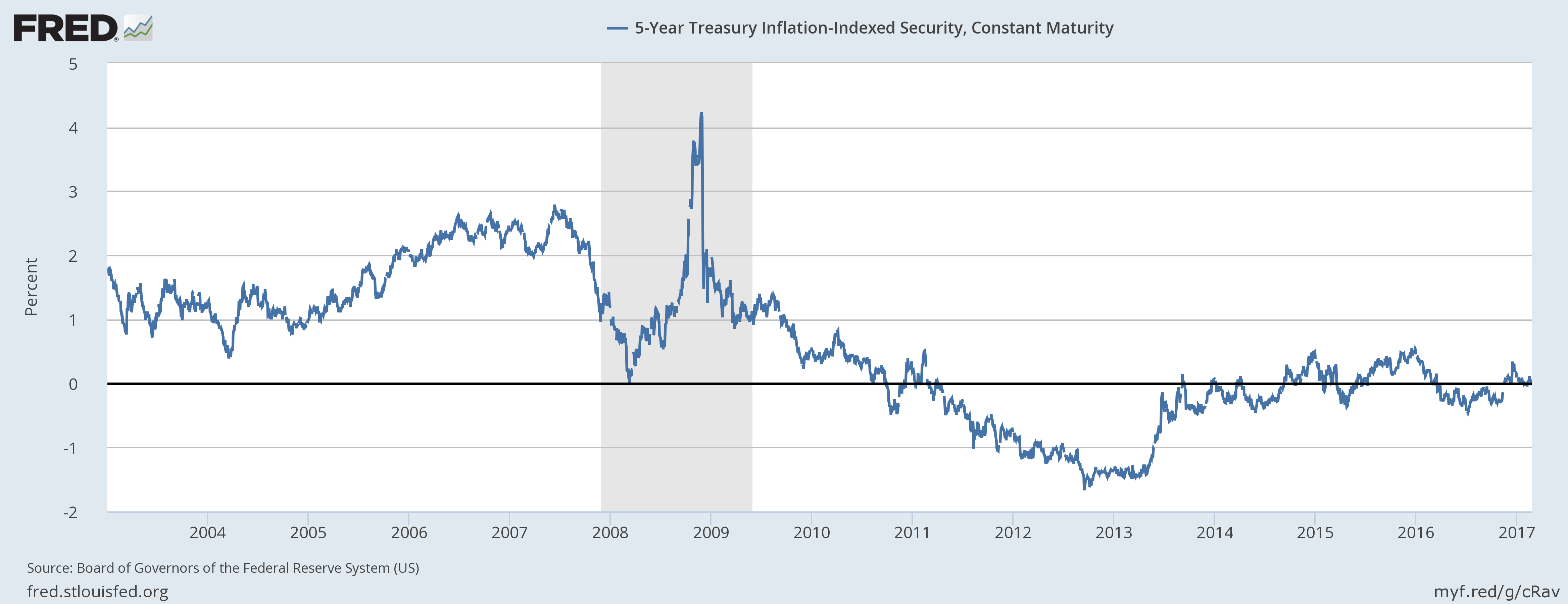 5-Year Treasury Inflation-Indexes Security 2004-2017