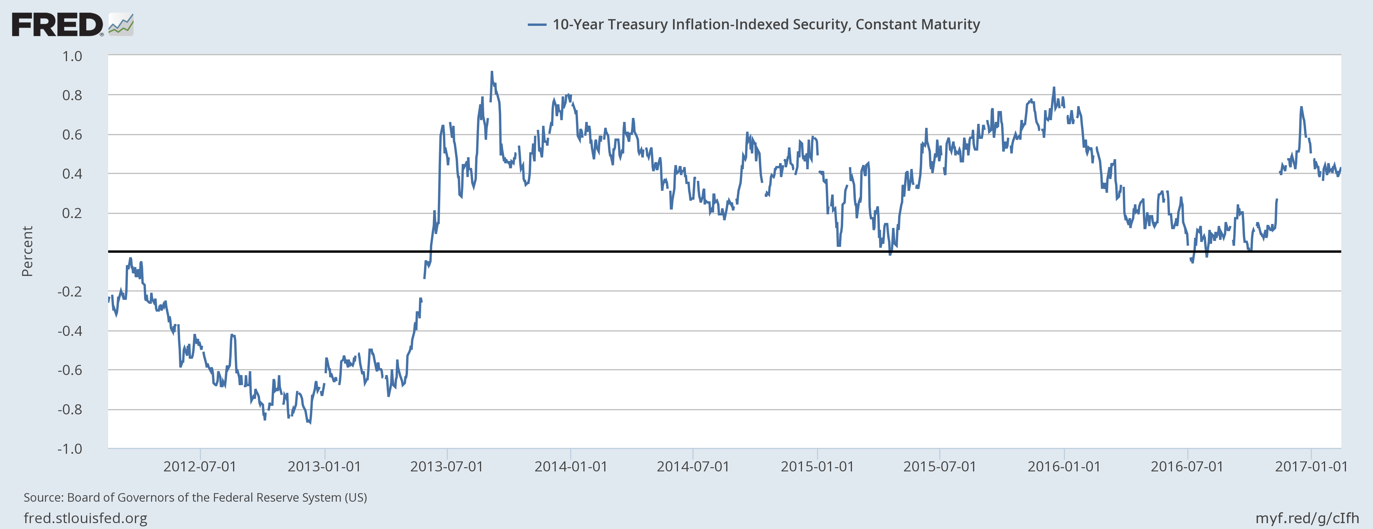 10 Year Treasury Inflation January 2012 - January 2017
