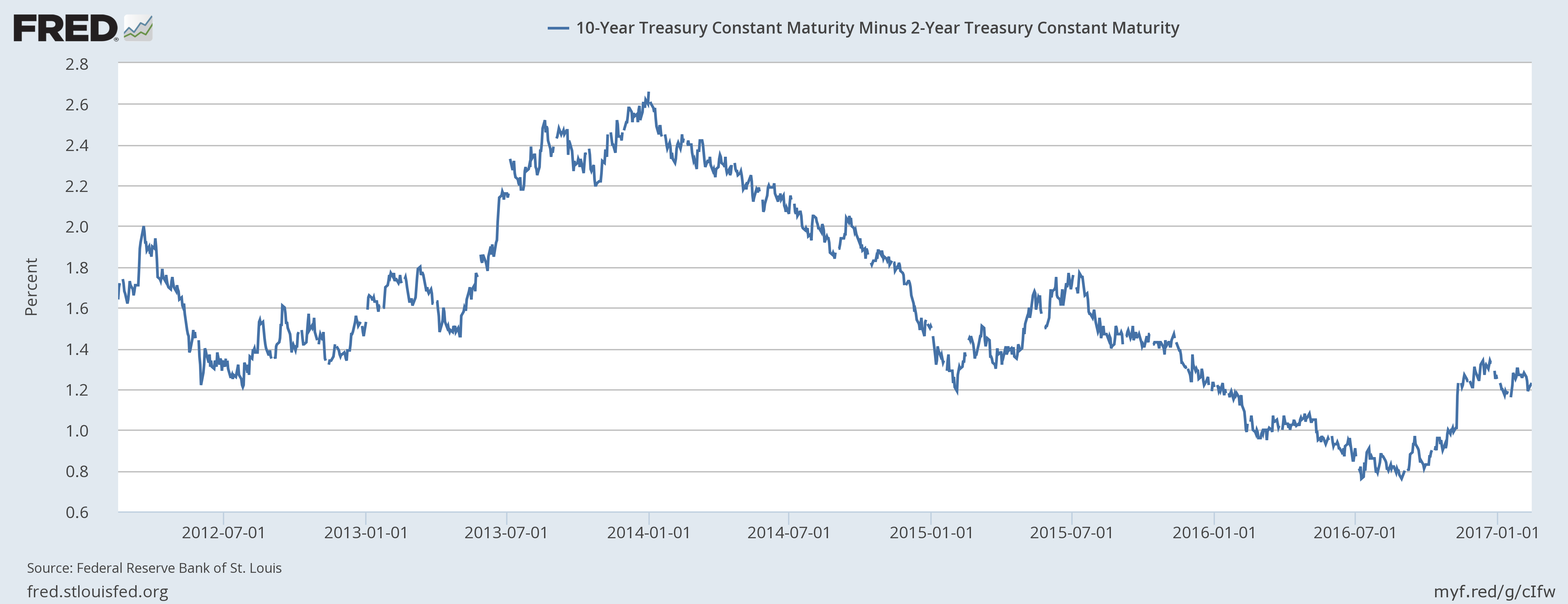 10 Year Treasury Constant Maturity January 2012 - January 2017