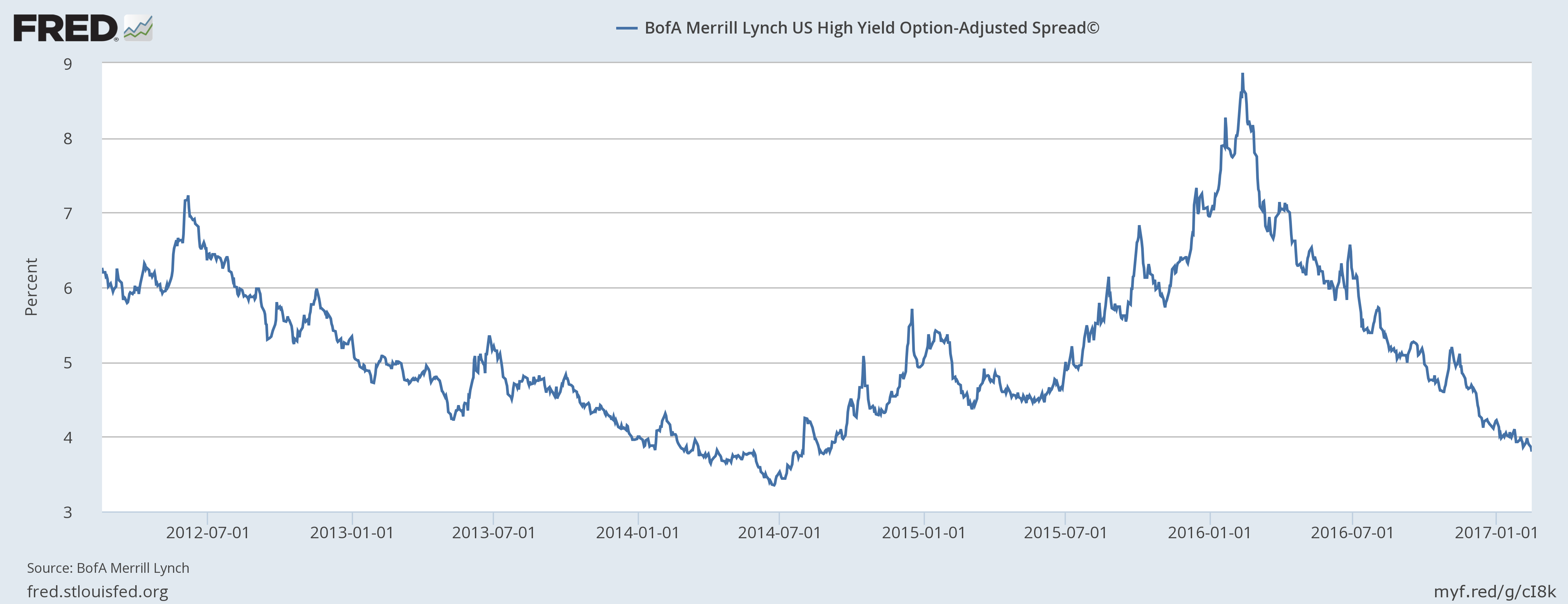 BOFA Merrill Lynch US High Yield Option Adjusted Spread January 2012 - January 2017