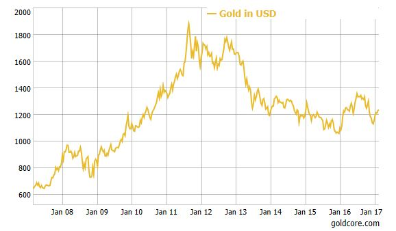 Gold in USD – 10 Years