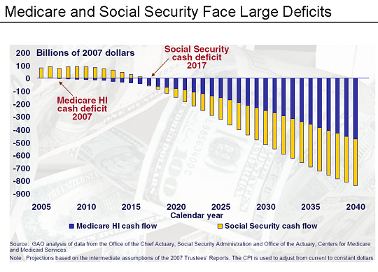Medicare and Social Security Face Large Deficits 2005 - 2040