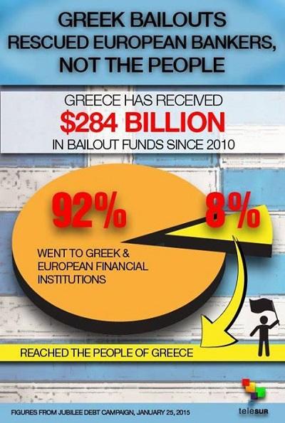 Rescued European Bankers