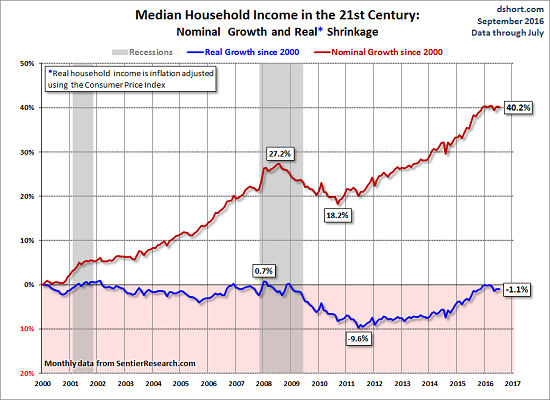 Household Median Income, Recesions, Real Growth, Nominal Growth