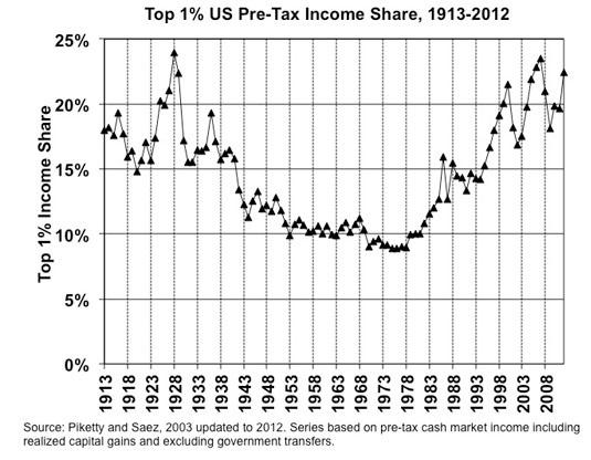 Top 1% US Pre-Tax Income Share, 1913-2012