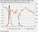 Euro Banks find it increasingly hard to obtain US dollar credit