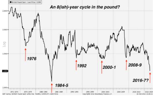 Pound in 8 Years Cycle