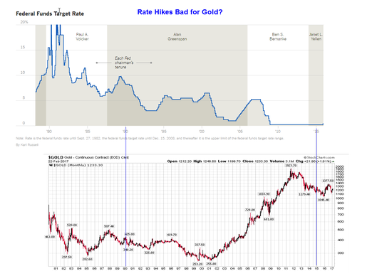 Federal Funds Rate vs. Gold