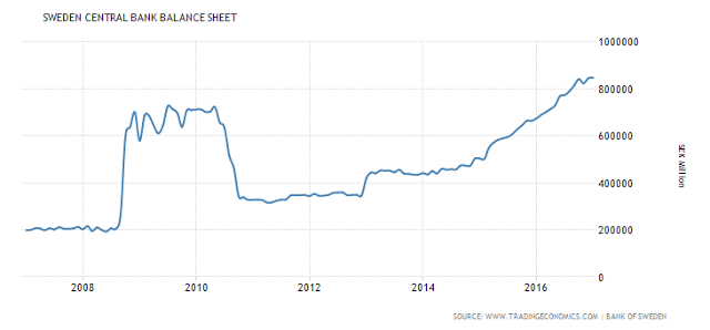 Sweden Central Bank Balance Sheet