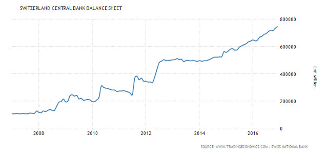 Switzerland Central Bank Balance Sheet
