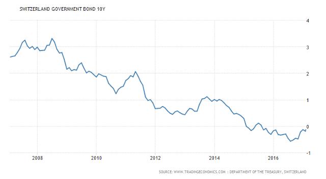 Switzerland Government Bond 10Y 2007 - 2017