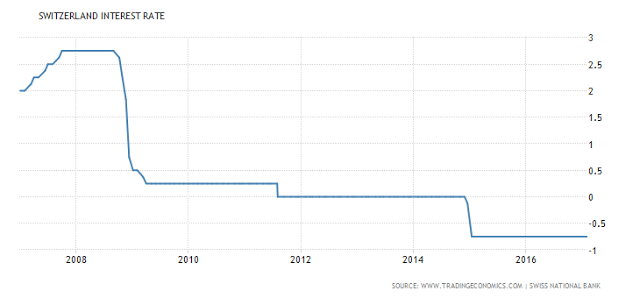 The Swiss National Bank Is Acting Like A Hedge Fund