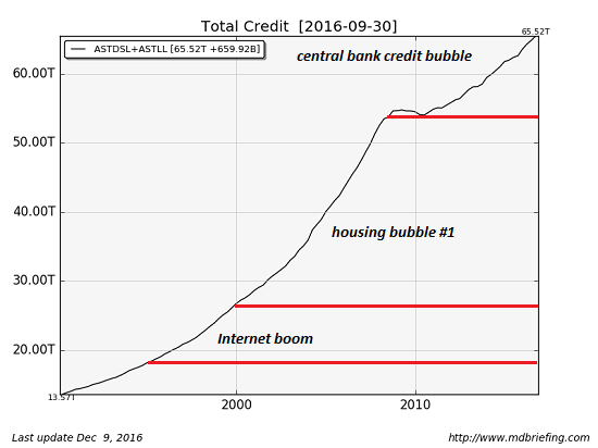 Total Credit, central bank credit bubble, housing bubble, internet boom