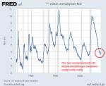 U.S. Unemployment Rate 1950 - 2017