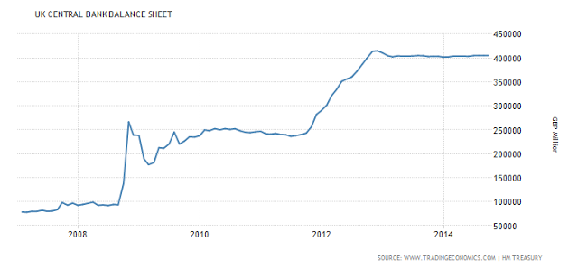 United Kingdom Central Bank Balance Sheet