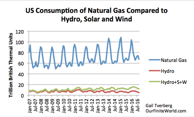 US Consumption of Natural Gas Compared to Hydro, Solar and Wind