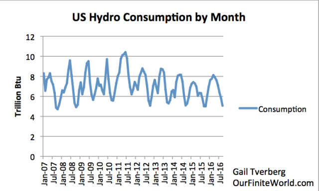 US Hydro Consumption by Month