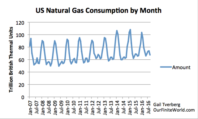 US Natural Gas Consumption by Month