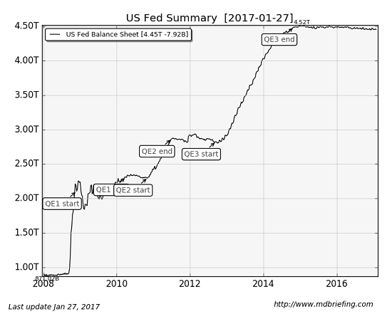 U.S. Fed Summary