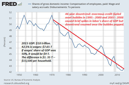 Share of Gross Domestic Income: Compensation of employees,