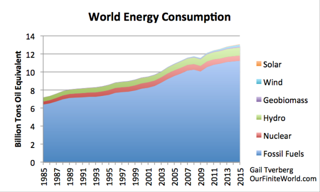 World Energy Consumption, 1985 - 2015