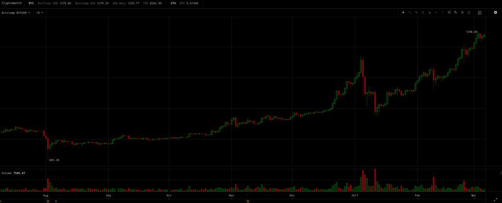 Bitcoin, Daily