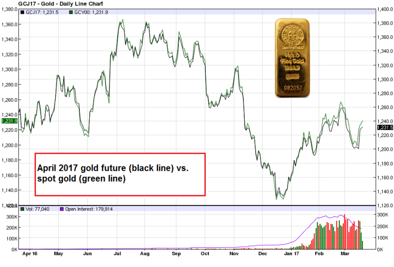 Gold Future April 2017