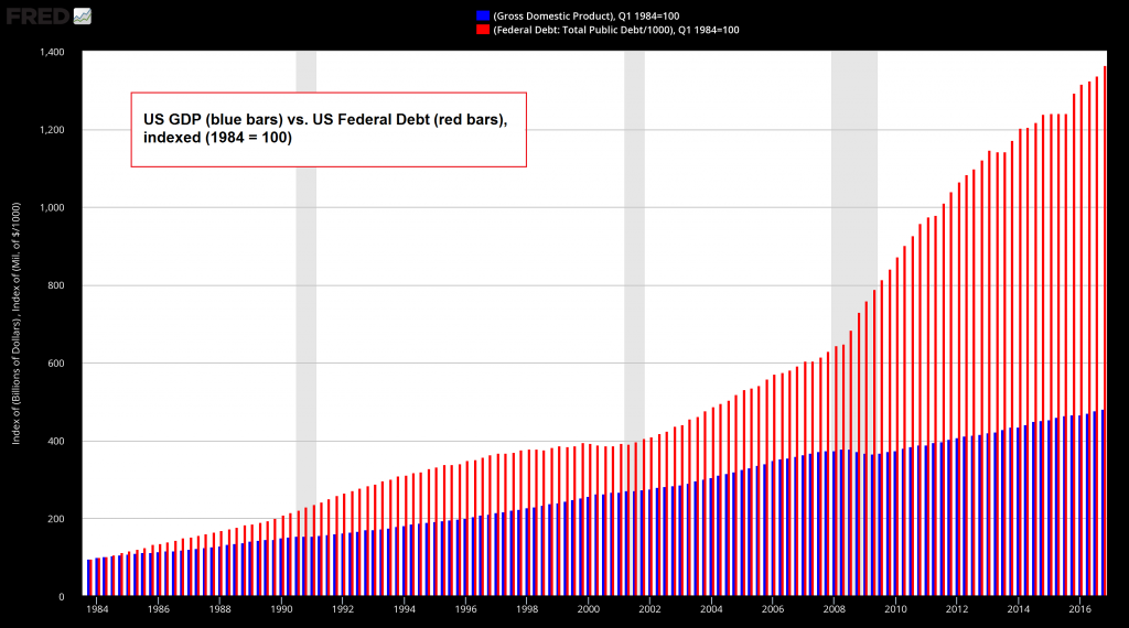 US GDP and Fedral Debt Indexed, 1984 - 2016