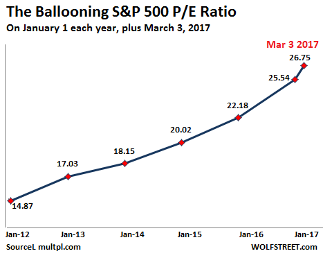 Ballooning S&P 500, Jan 2012 - 2017