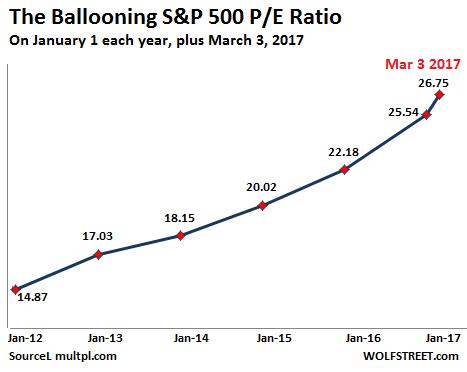 Ballooning S&P 500, Jan 2012 - 2017