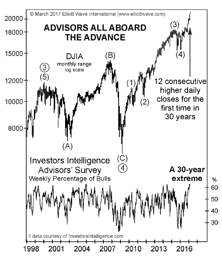 Advisors All Aboard The Advance 1998 - 2017