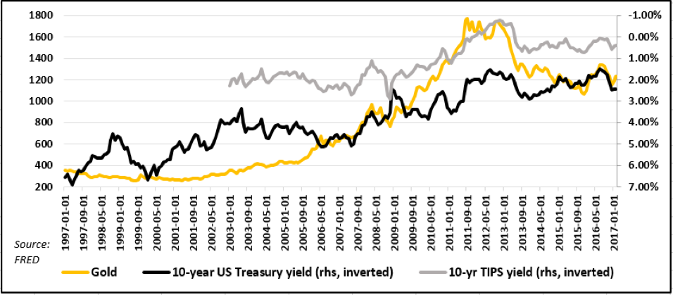 Gold price vs. nominal 10 yr. treasury note yields 1997-2017